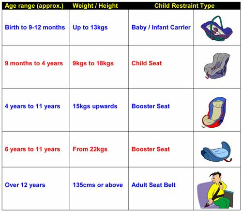 Child Car Seat Weight Chart Trinity